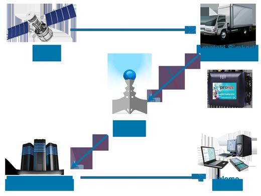 Araç Takip Sistemi Çalışma Mantığı