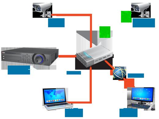 NVR Kayıt Cihazı Sistemi